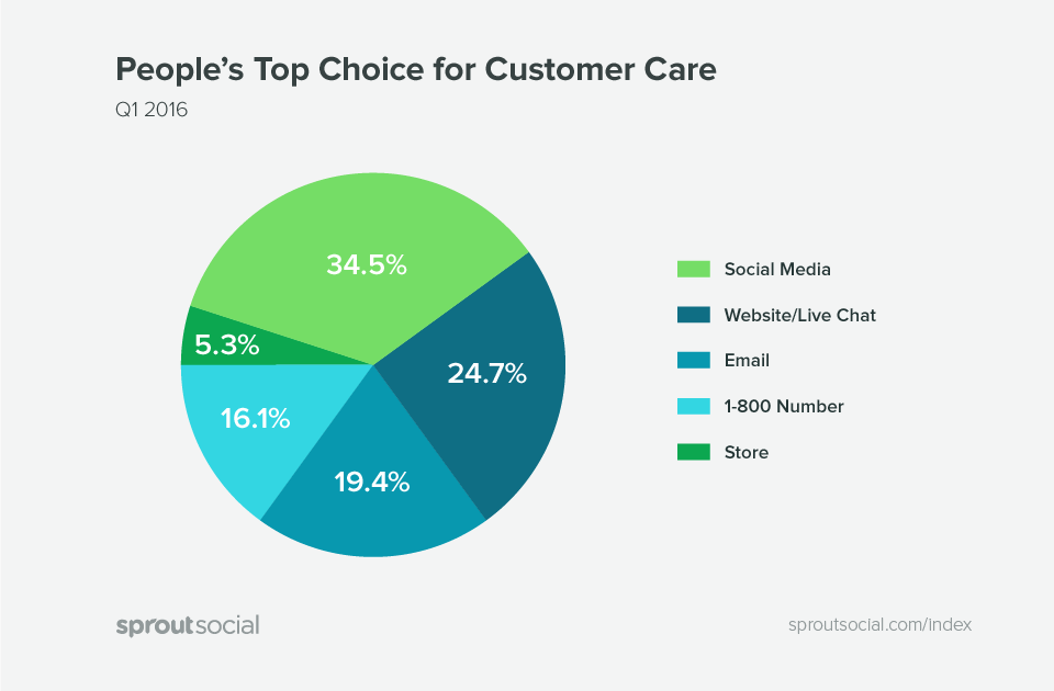 top-choice-for-customer-support