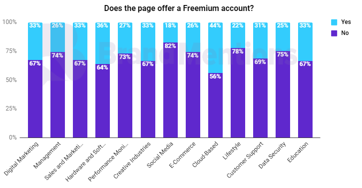 Do the page offer a Freemium account