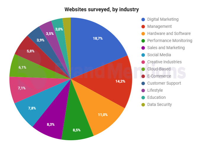 Websites by industry