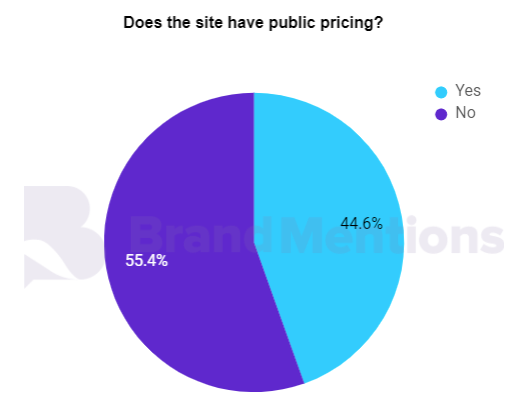 do the site has public pricing.