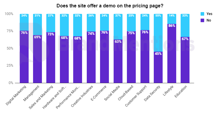 does the site offer a demo on the pricing page