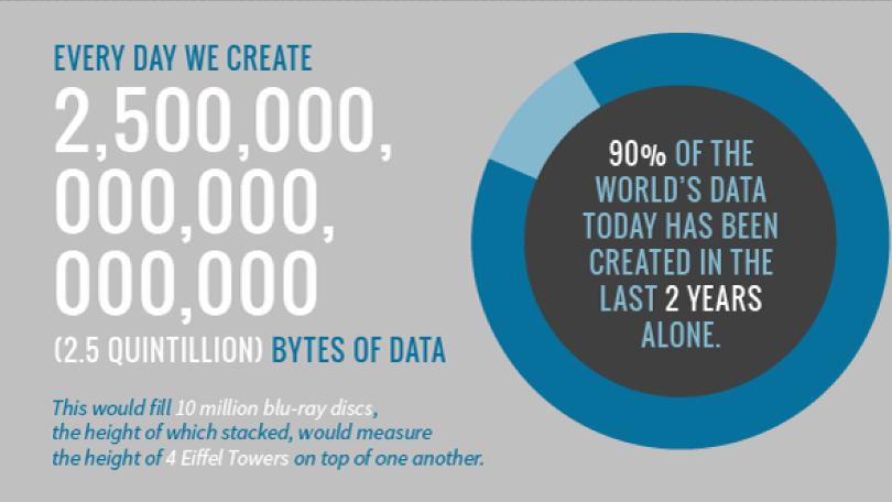 we create lots of data