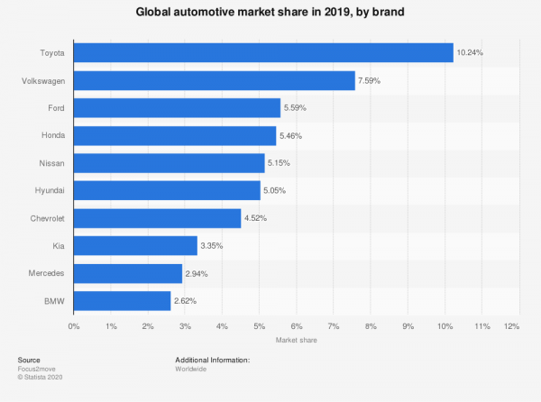 Global automotive market share in 2019.png