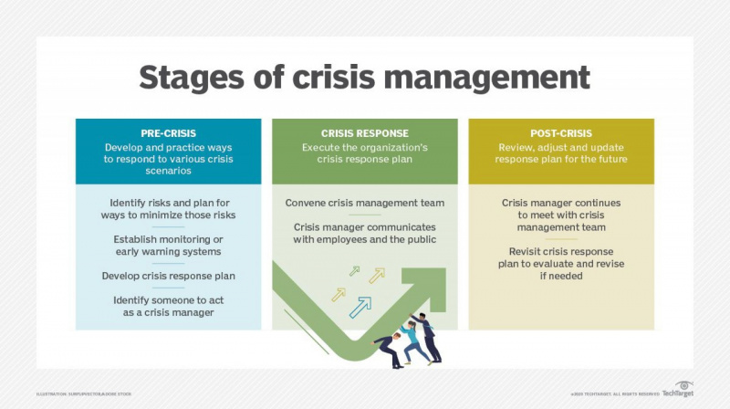 Stages of crisis management techtarget.jpg
